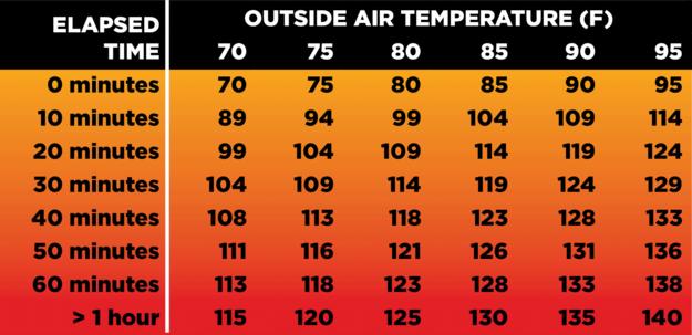 Heatstroke in dogs, outside air temp chart